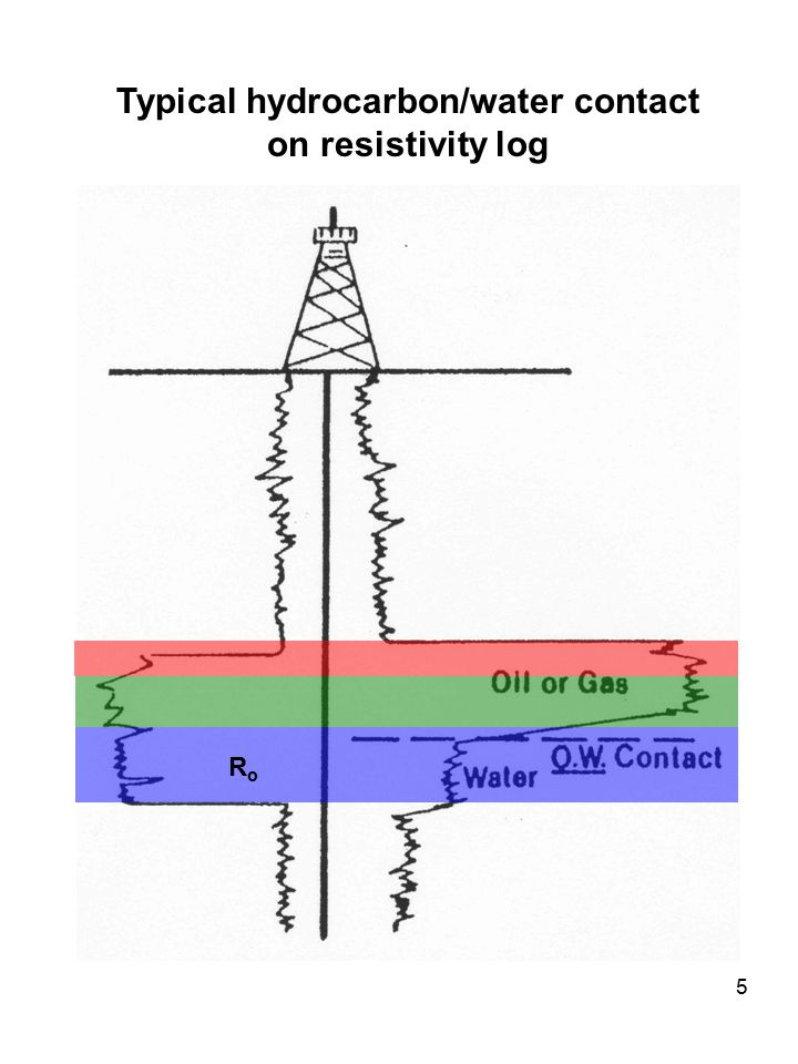 Typical hydrocarbon/water contact on resistivity log