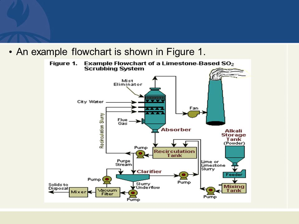 An example flowchart is shown in Figure 1.