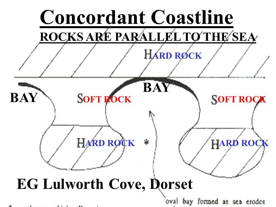 Concordant Coastline EG Lulworth Cove, Dorset BAY BAY