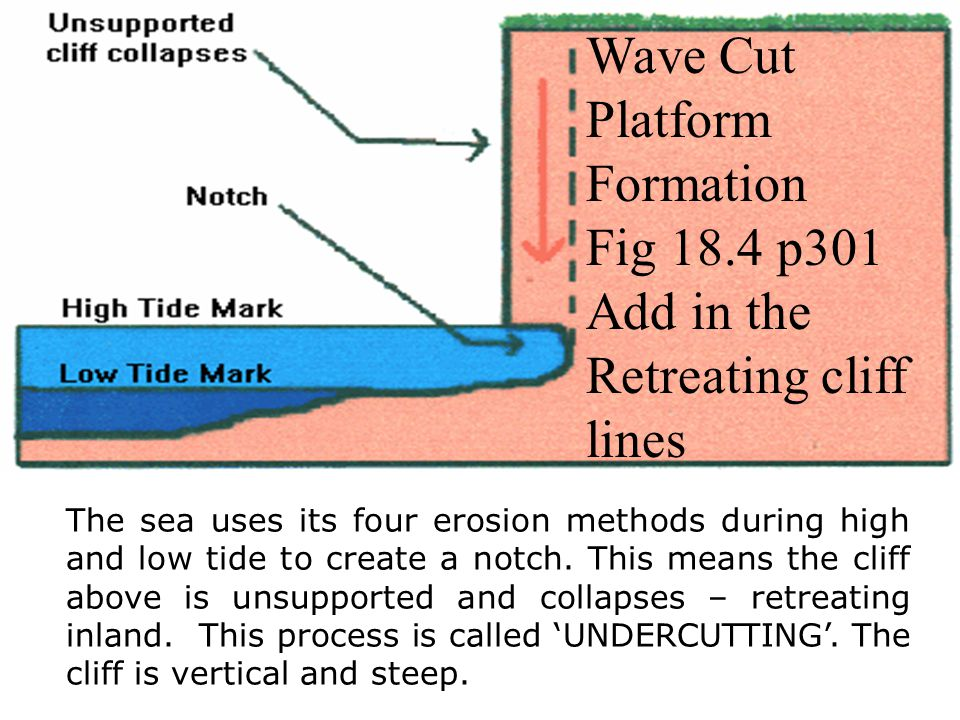 Wave Cut Platform Formation Fig 18.4 p301 Add in the Retreating cliff