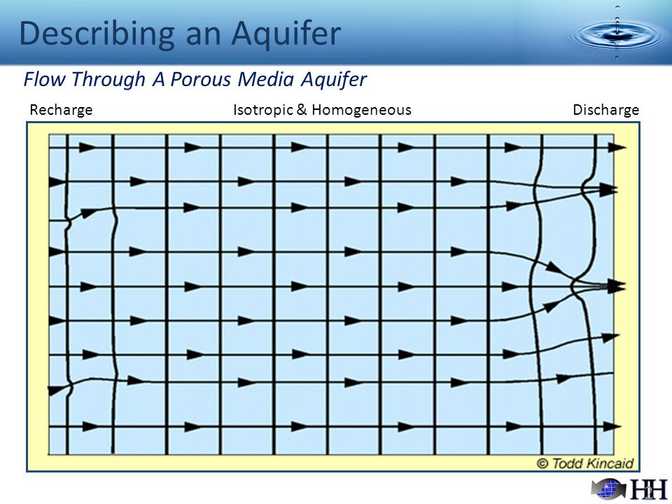 Describing an Aquifer Flow Through A Porous Media Aquifer Recharge