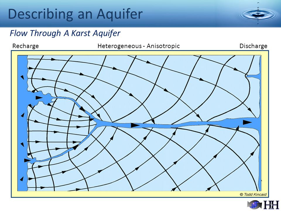 Describing an Aquifer Flow Through A Karst Aquifer Recharge
