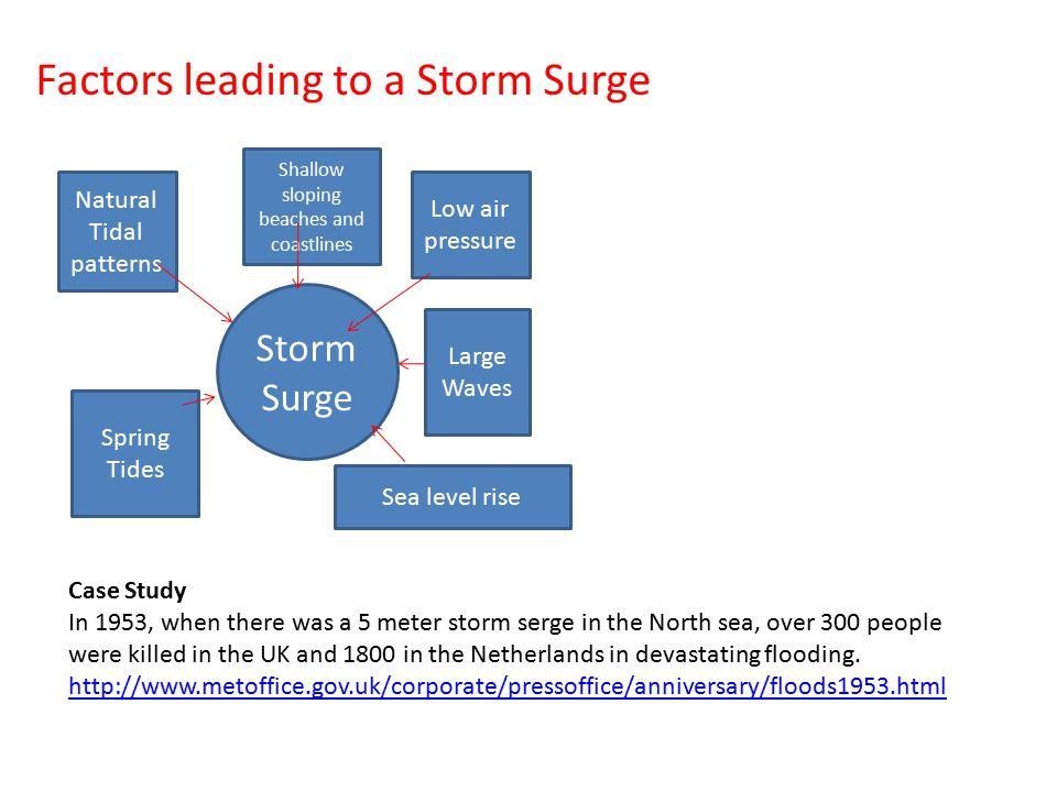 Factors leading to a Storm Surge