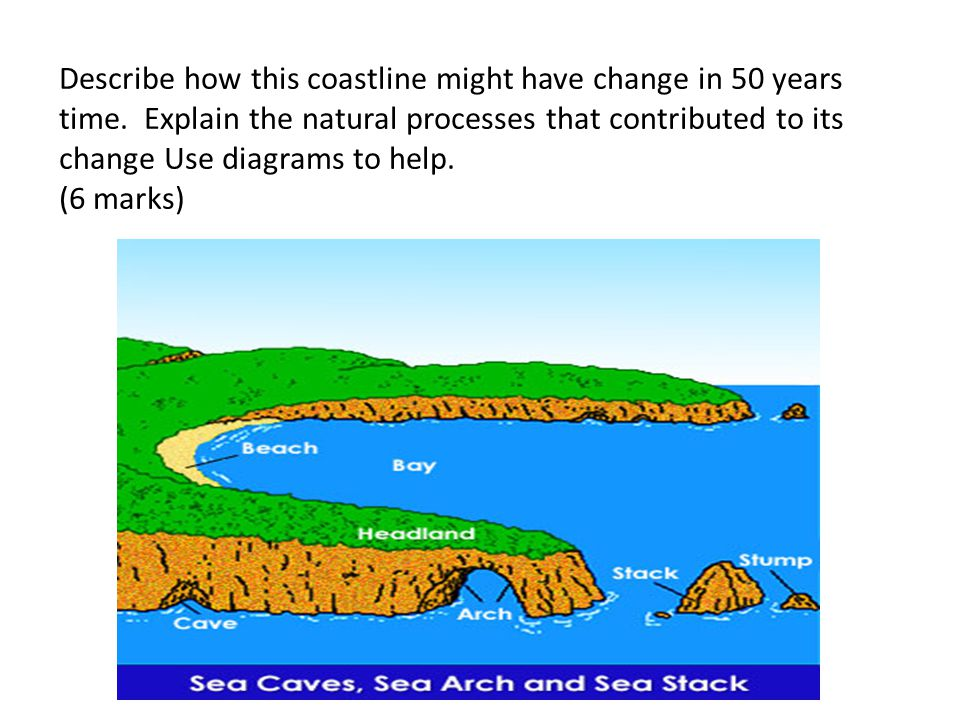 Describe how this coastline might have change in 50 years time