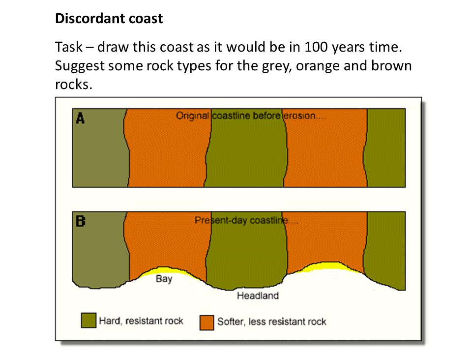 Discordant coast Task – draw this coast as it would be in 100 years time.