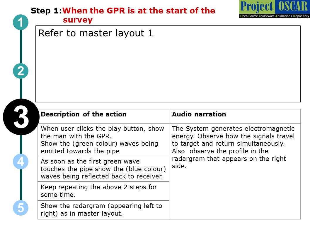 Step 1:When the GPR is at the start of the survey