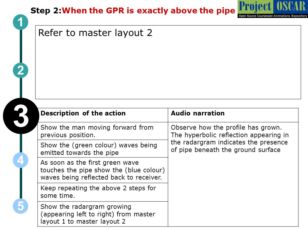 Step 2:When the GPR is exactly above the pipe