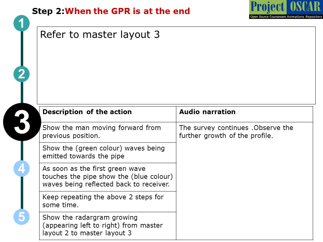 Step 2:When the GPR is at the end