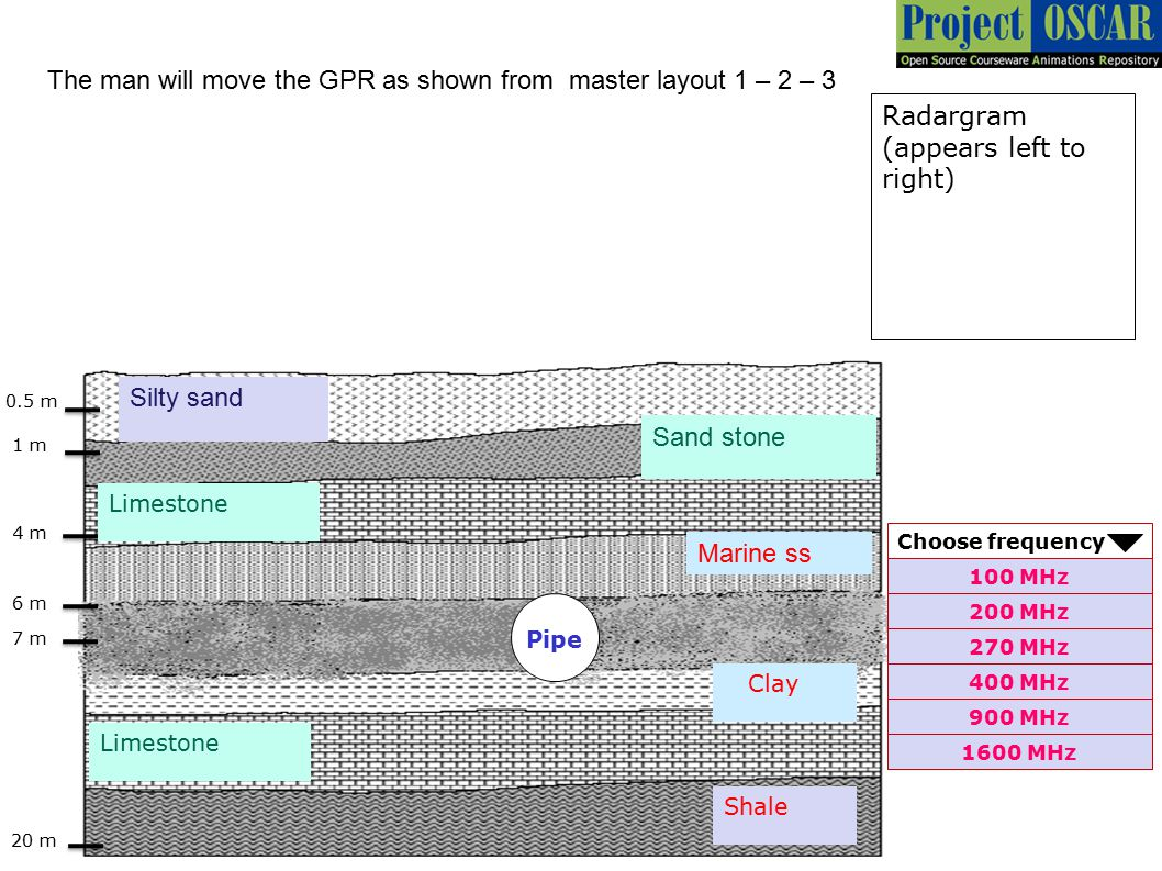 The man will move the GPR as shown from master layout 1 – 2 – 3
