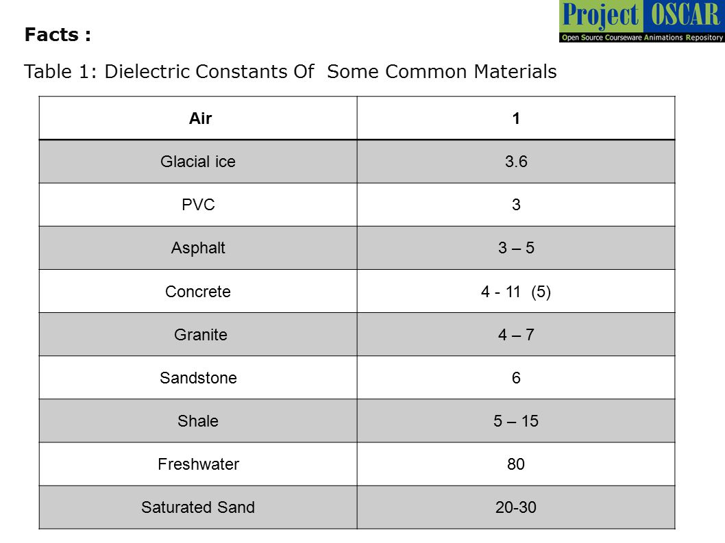 Table 1: Dielectric Constants Of Some Common Materials