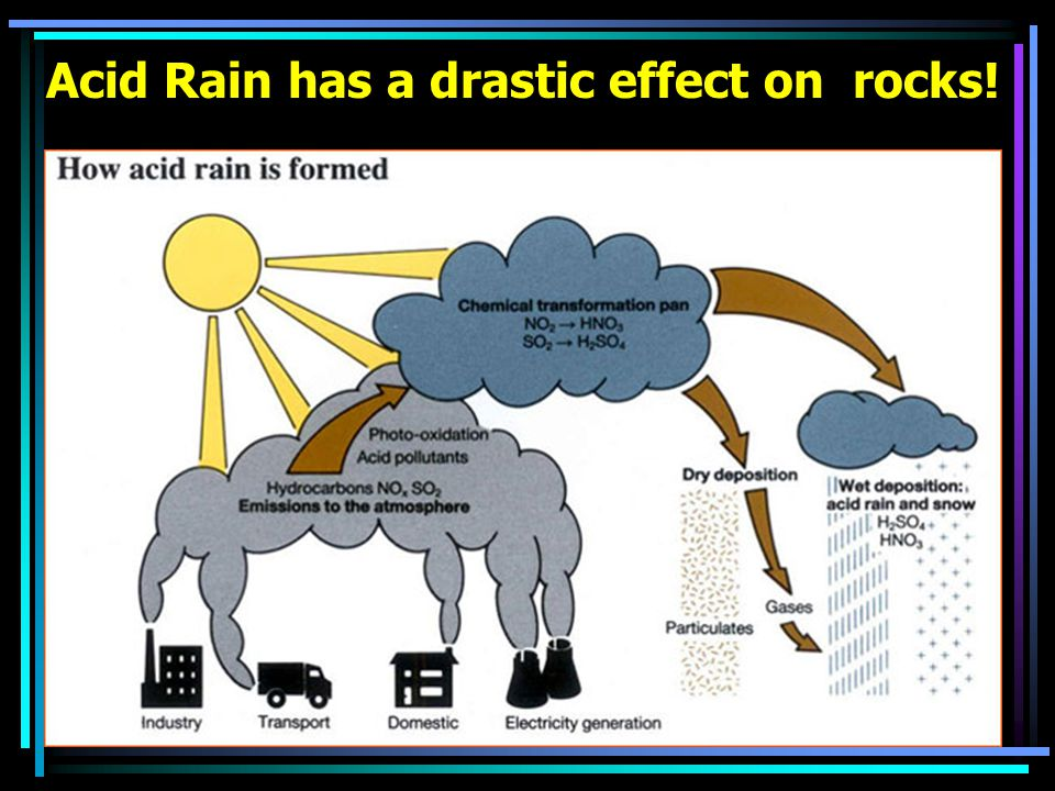 Acid Rain has a drastic effect on rocks!
