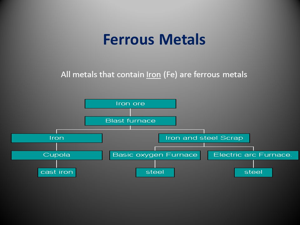 Ferrous Metals All metals that contain Iron (Fe) are ferrous metals