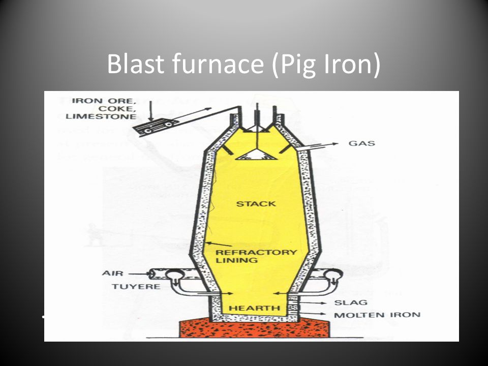 Blast furnace (Pig Iron)