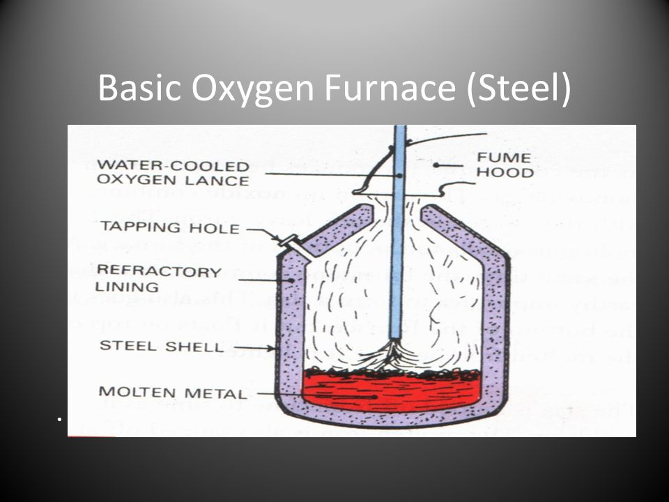 Basic Oxygen Furnace (Steel)