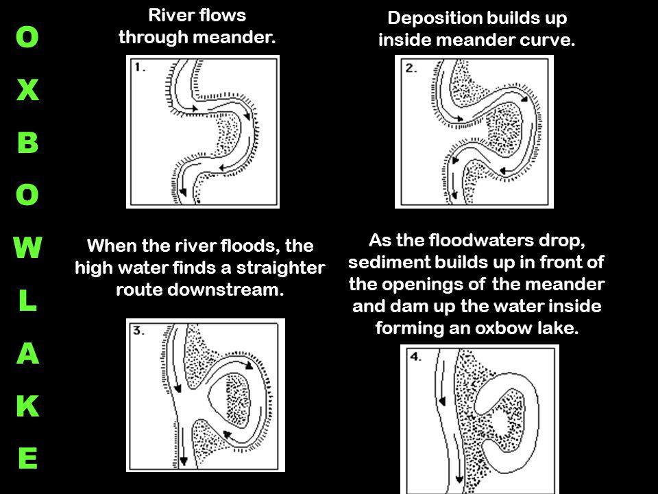 O X B W L A K E River flows through meander.