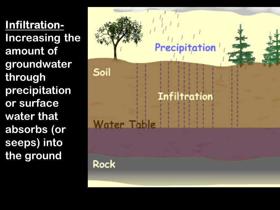 Infiltration- Increasing the amount of groundwater through precipitation or surface water that absorbs (or seeps) into the ground