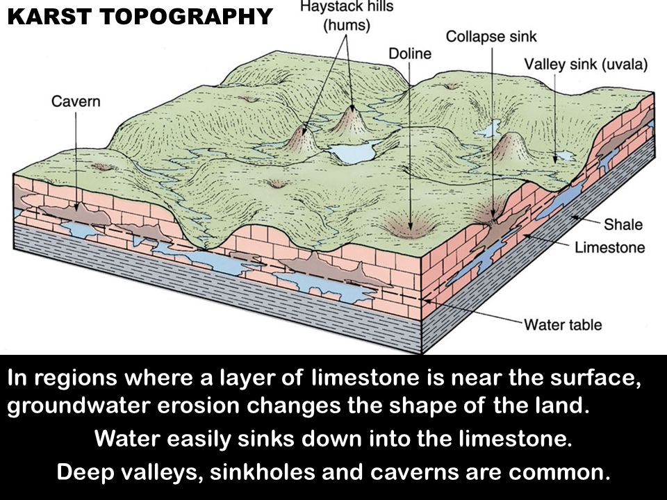 Water easily sinks down into the limestone.