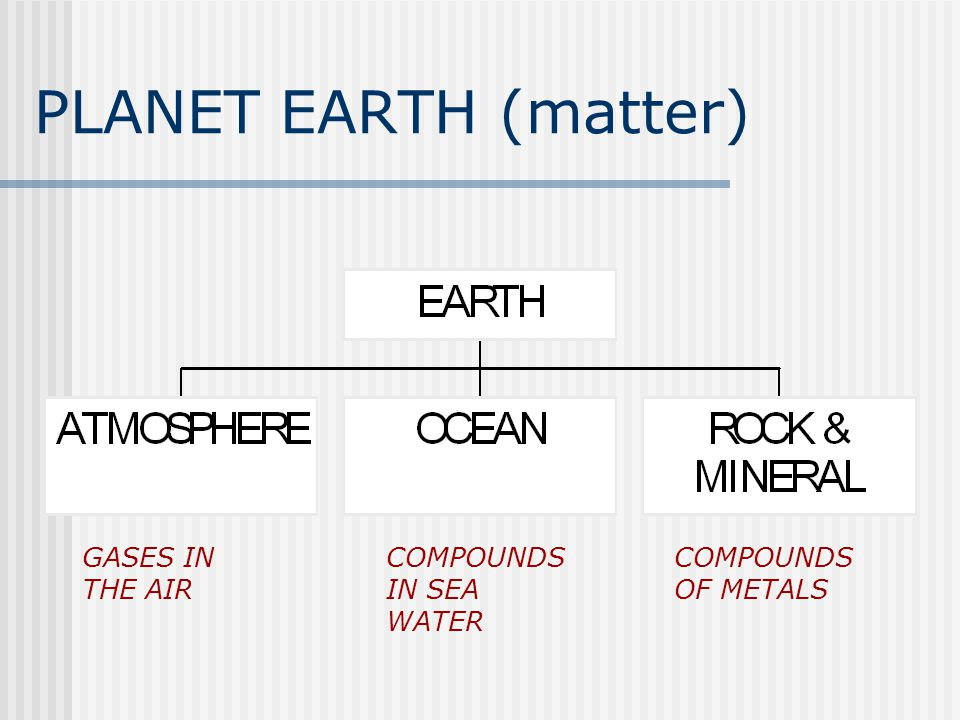 PLANET EARTH (matter) GASES IN THE AIR COMPOUNDS IN SEA WATER