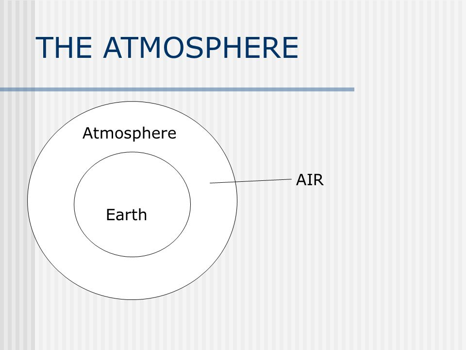THE ATMOSPHERE Atmosphere AIR Earth