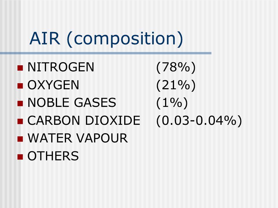 AIR (composition) NITROGEN (78%) OXYGEN (21%) NOBLE GASES (1%)