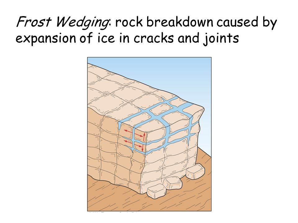 Frost Wedging: rock breakdown caused by expansion of ice in cracks and joints