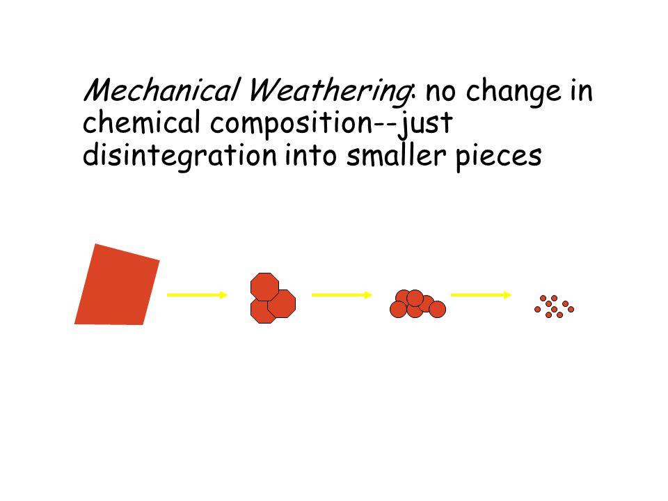 Mechanical Weathering: no change in chemical composition--just disintegration into smaller pieces