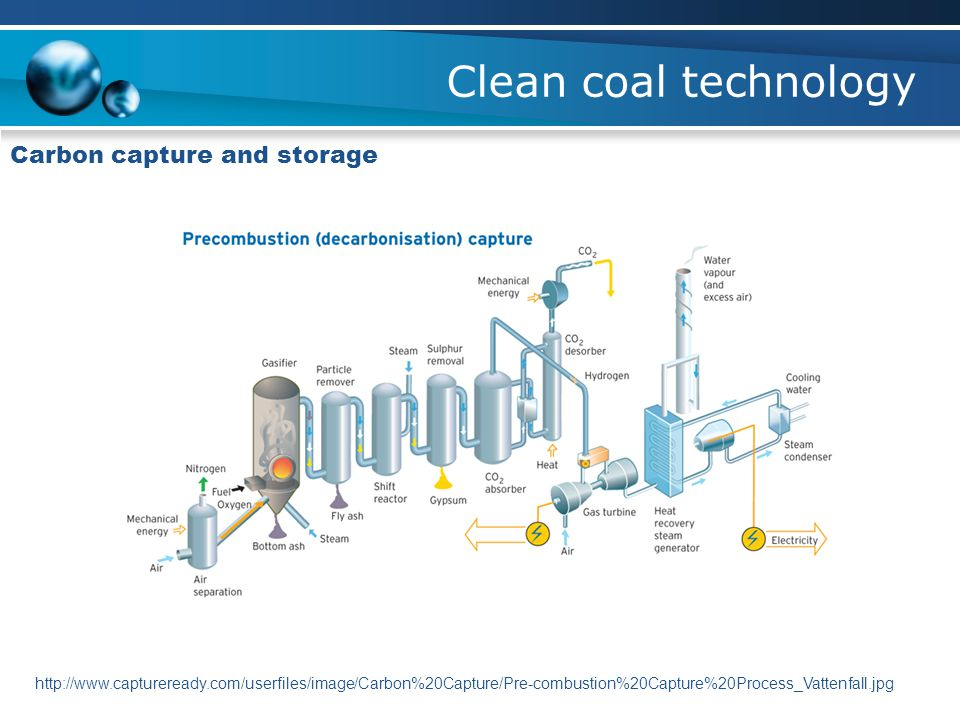 Clean coal technology Carbon capture and storage