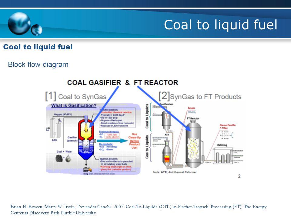 Coal to liquid fuel Coal to liquid fuel Block flow diagram