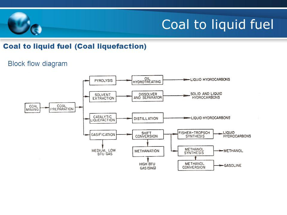 Coal to liquid fuel Coal to liquid fuel (Coal liquefaction)