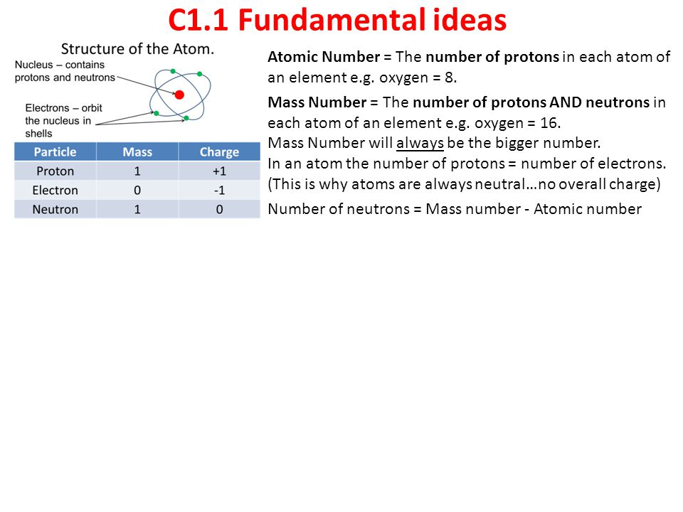 C1.1 Fundamental ideas Atomic Number = The number of protons in each atom of an element e.g. oxygen = 8.