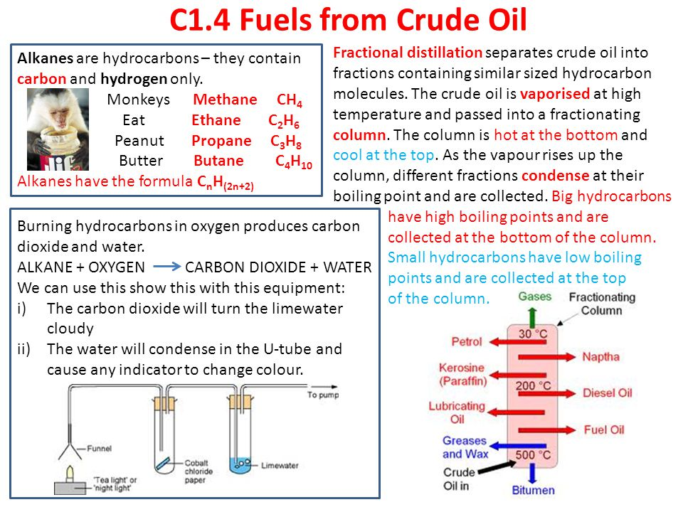 C1.4 Fuels from Crude Oil