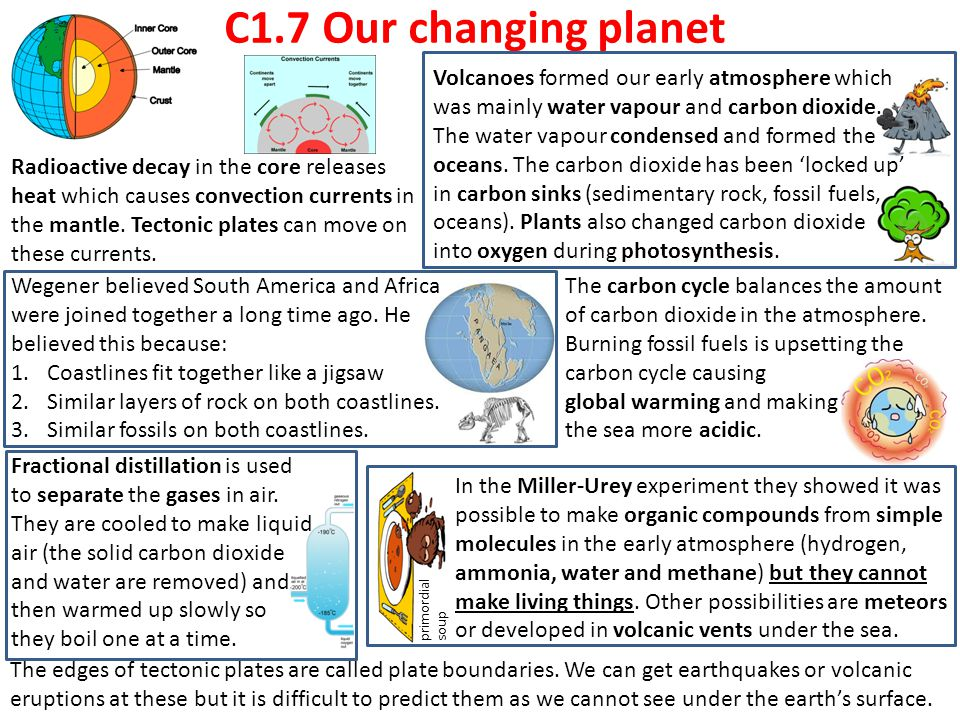 C1.7 Our changing planet