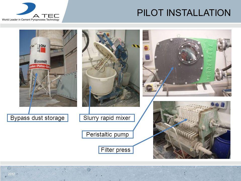 Pilot Installation Bypass dust storage Slurry rapid mixer