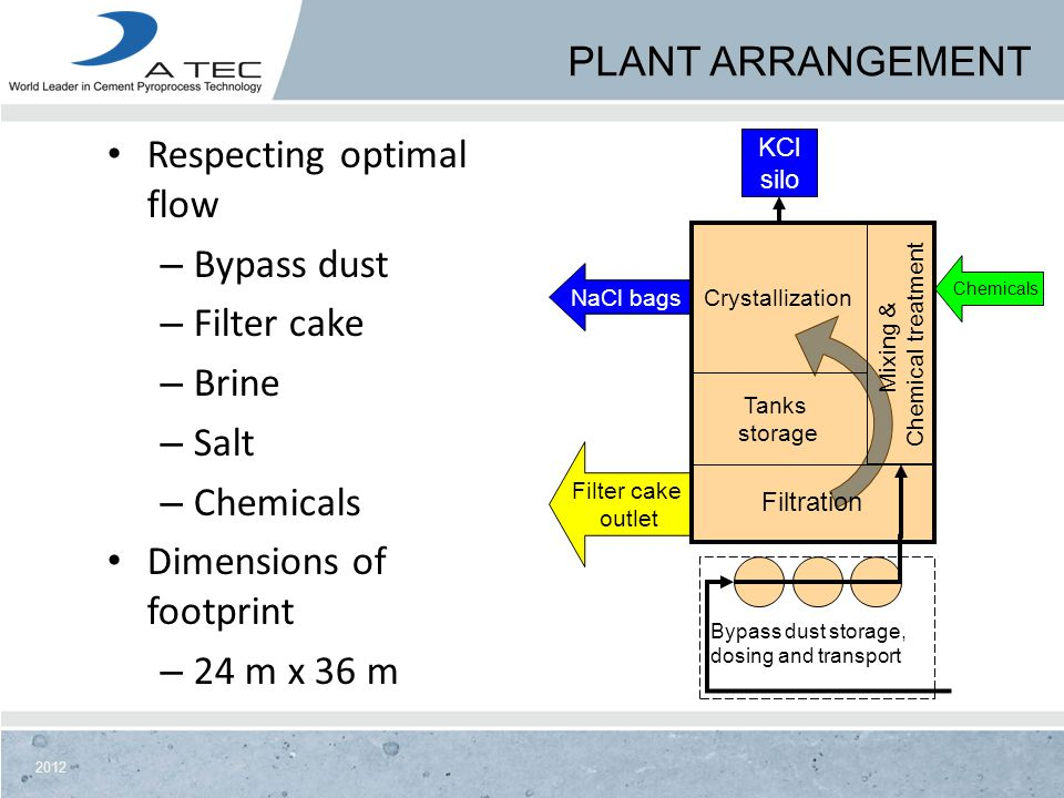 Mixing & Chemical treatment