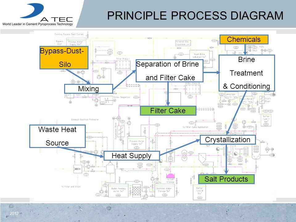 Principle process diagram