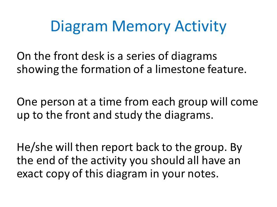 Diagram Memory Activity