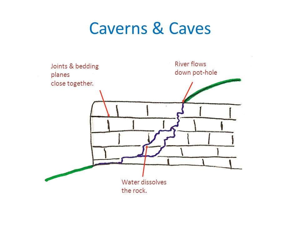 Caverns & Caves River flows Joints & bedding down pot-hole planes