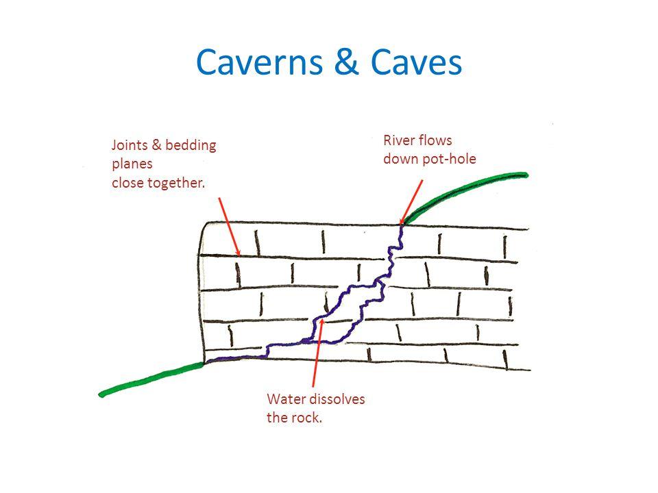 Caverns & Caves River flows Joints & bedding down pot-hole planes