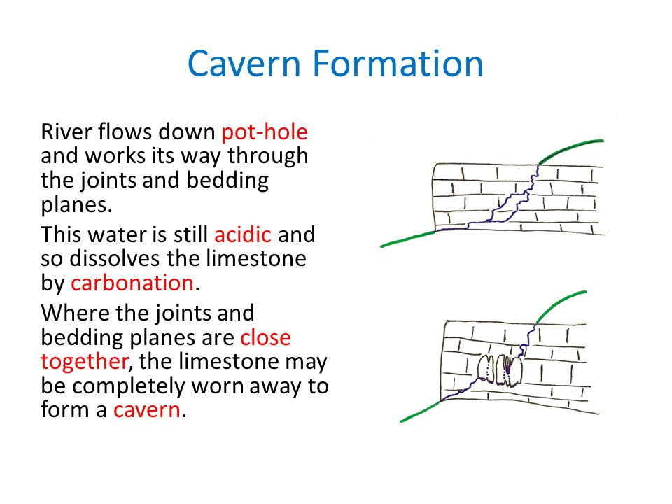 Cavern Formation River flows down pot-hole and works its way through the joints and bedding planes.
