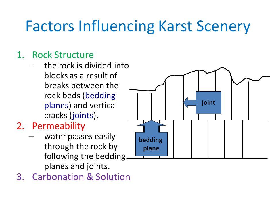 Factors Influencing Karst Scenery
