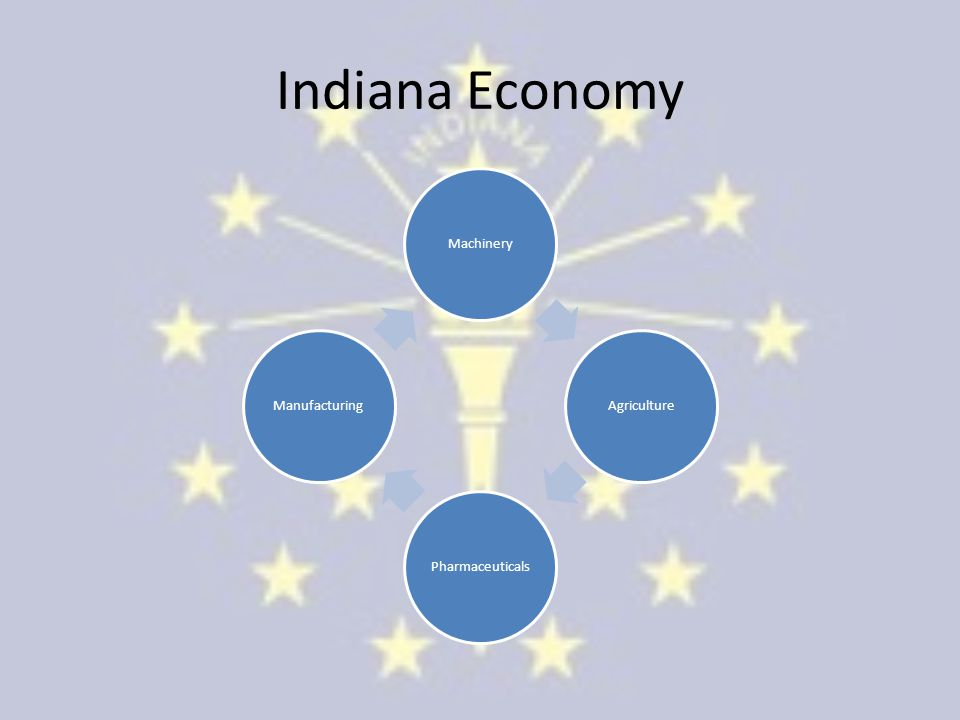 Indiana Economy Machinery Agriculture Pharmaceuticals Manufacturing