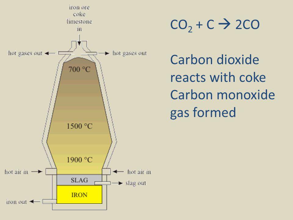 CO2 + C  2CO Carbon dioxide reacts with coke Carbon monoxide gas formed