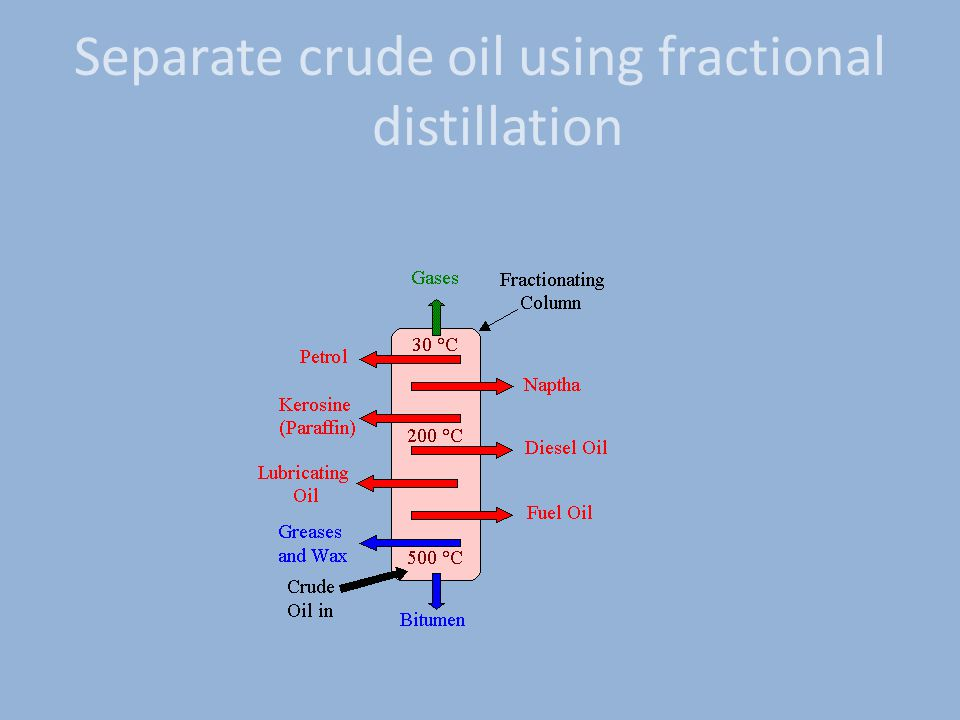 Separate crude oil using fractional distillation