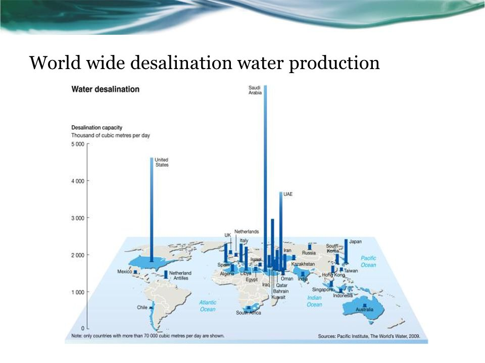 World wide desalination water production