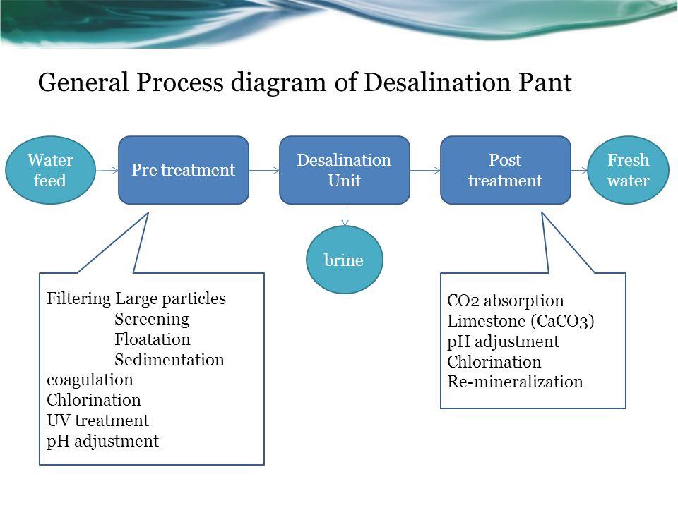 General Process diagram of Desalination Pant