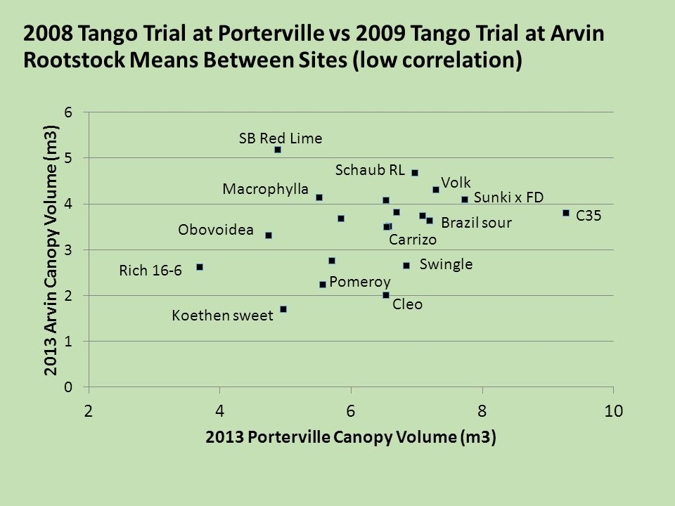 2008 Tango Trial at Porterville vs 2009 Tango Trial at Arvin Rootstock Means Between Sites (low correlation)