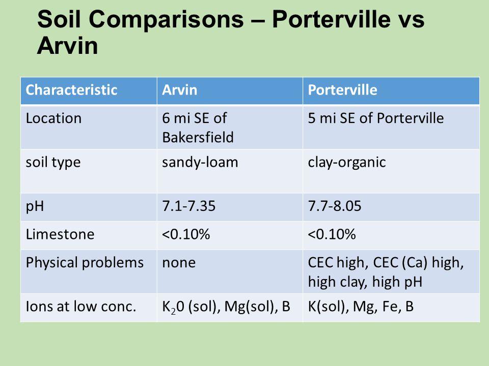 Soil Comparisons – Porterville vs Arvin