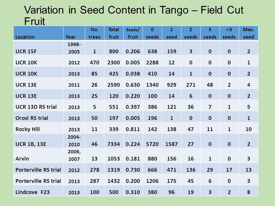 Variation in Seed Content in Tango – Field Cut Fruit