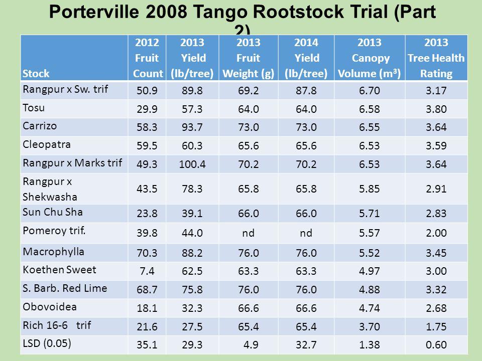Porterville 2008 Tango Rootstock Trial (Part 2)