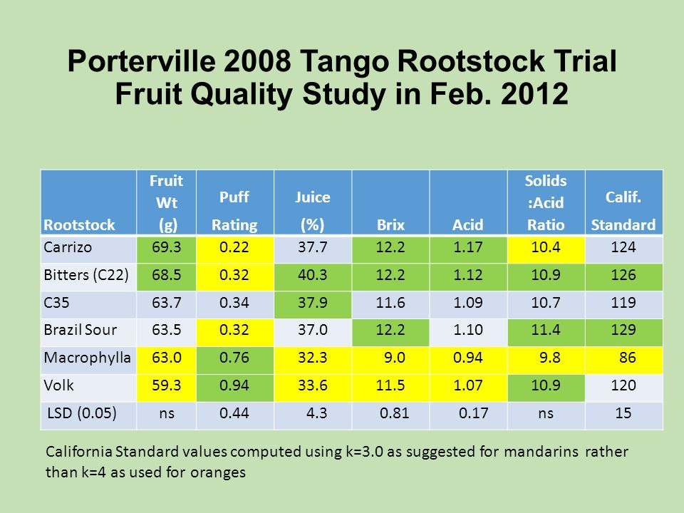 Porterville 2008 Tango Rootstock Trial Fruit Quality Study in Feb. 2012